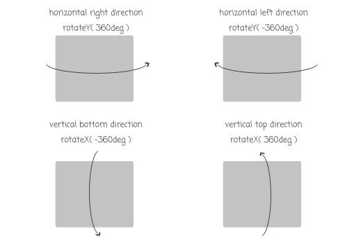 эффекты анимации слайдера изображений - 4 варианта